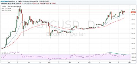 bitcoin usd chart bitcoin price forecast 10 million digital wallets opened
