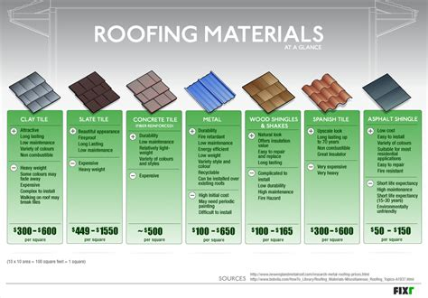 roofing materials at a glance fixr