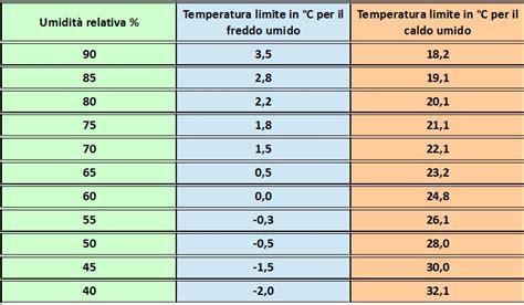umidità relativa interna emiliaromagna meteo che caldo fa