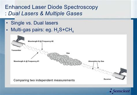 gas diode characteristics diode laser vs electrosurgery 28 images laser diode characteristics fosco connect lase