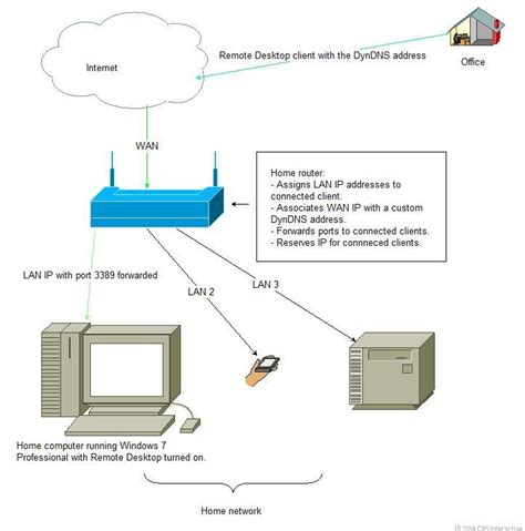 home lan network design home networking explained part 9 access your home
