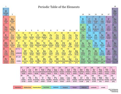 printable periodic table for classroom printable periodic tables for 2015 periodic table