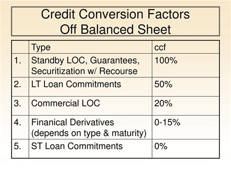 Credit Conversion Factor Formula Ppt Capital Adequacy Powerpoint Presentation Id 147923