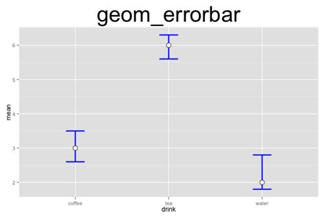 ggplot theme for publication ggplot2 quick reference geom errorbar software and
