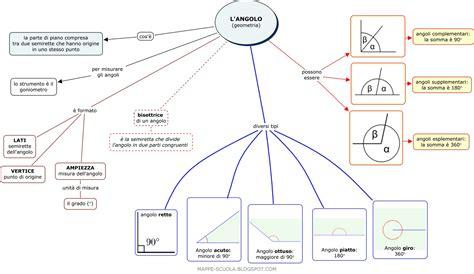 riassunto il gabbiano jonathan livingston mappa concettuale angolo mappa concettuale per geometria