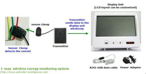 china wireless home energy monitoring system china home