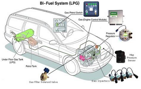 how does a cars engine work 2005 nissan 350z parking system lpg cervan nissan nv200 cer van from dinkum