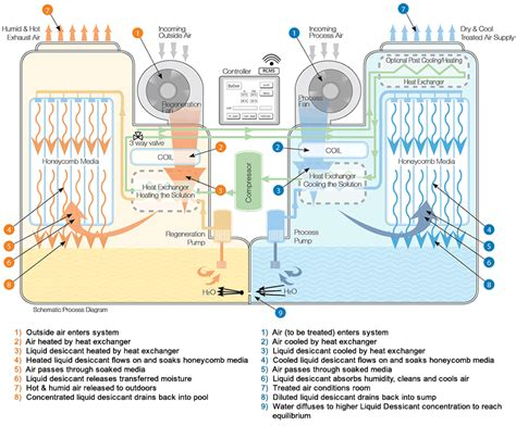 innovative liquid desiccant air conditioning