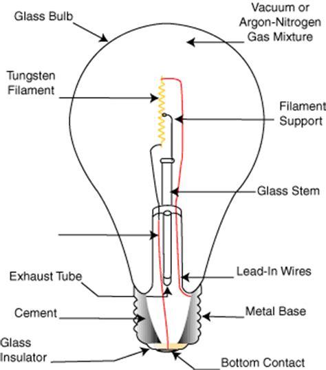 electric bulb diagram cyberphysics the electric light bulb