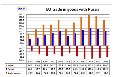 eu russia relations 1999 2015 from courtship to confrontation routledge contemporary russia and eastern europe series books diplomaatia eu russian trade relations in light of