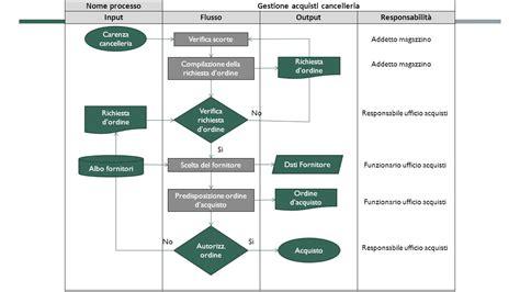responsabile ufficio acquisti mappatura dei processi e individuazione dei rischi ppt