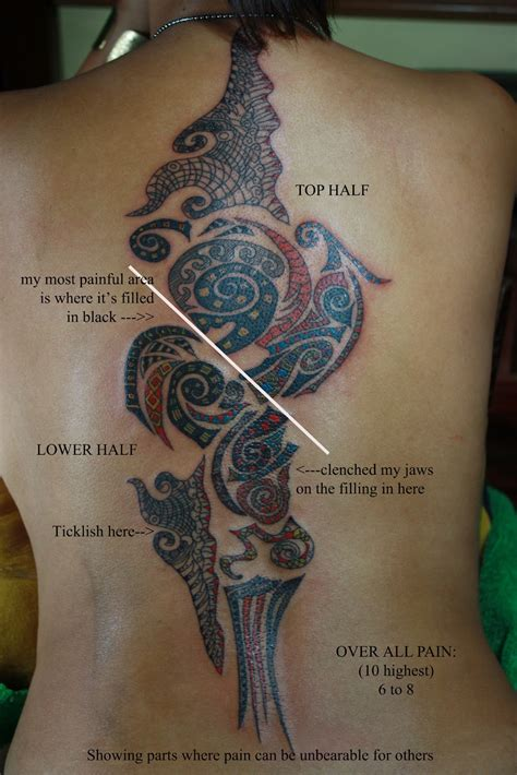 tattoo pain chart for