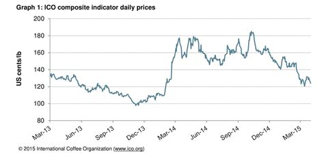 Coffee Prices Fall to 14 Month Low Despite Increased Consumption   Daily Coffee News by Roast