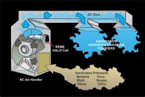reme halo  home  duct air purifier rgf