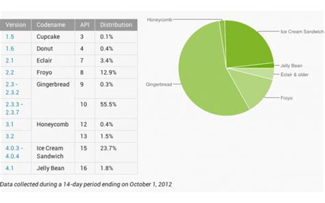 android version chart android version popularity chart october 2012 attachment