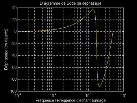 diagramme de bode filtre passe bas matlab le langage de programmation matlab