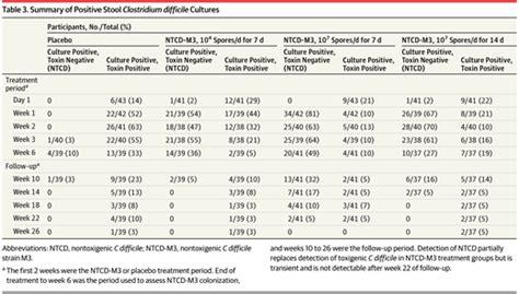 nontoxigenic clostridium difficile for prevention of