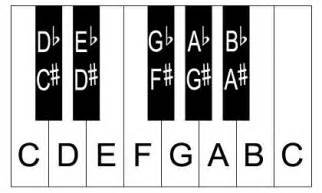 Can you travel around the piano keyboard using these steps
