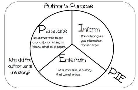 printable author s purpose poster jennifer s teaching tools author s purpose
