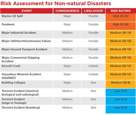 emergency risk assessment template disaster planning risk assessment template