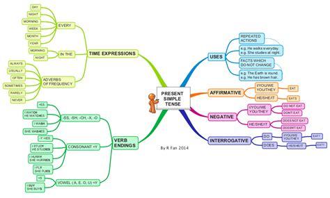 Mind Map Essay by Sekun S Hauspoa