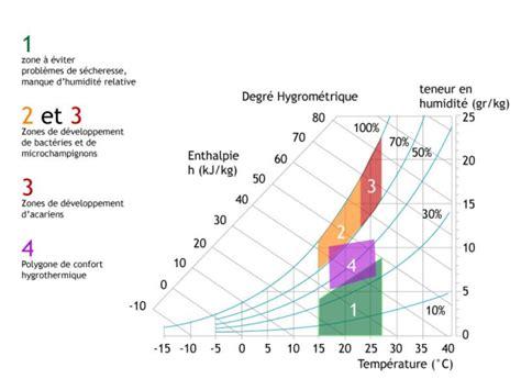 diagramme de l air humide exercices corrigés lutter contre la condensation sur les fen 234 tres nouvelle
