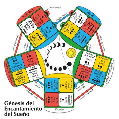 Calendario Calcular Nahual Bolet 237 N Proyecto Rinri Iii