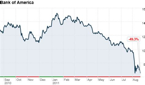 bank america stock quote bac stock quote bank of america corporation stock price