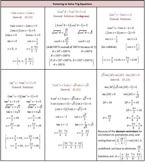 Solving Trig Equations Worksheet With Answers by 100 Worksheets Solving Trig Equations Trigonometric