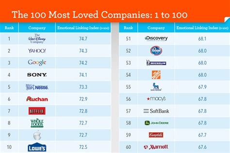 top design firms in the world the 100 most loved companies in the world designtaxi com
