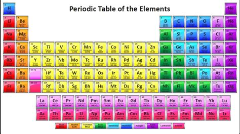 How Is The Modern Periodic Table Arranged by Science Concepts And Questions K To 12