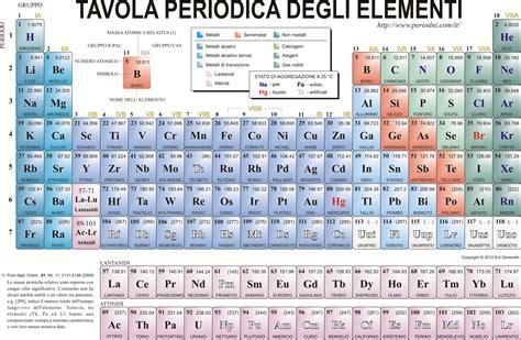 tavola periodica vuota tavola periodica vuota da completare file tav periodica