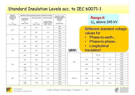 ieee standard resistor values insulation