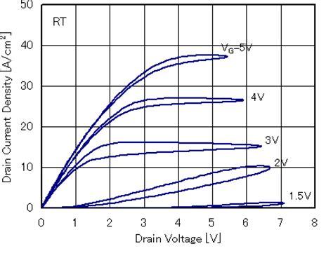 sic transistor high voltage sic transistor high voltage 28 images high temperature sic junction transistors at genesic