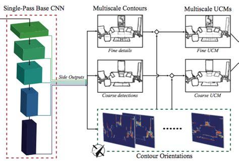 pattern analysis and machine intelligence pdf cob convolutional oriented boundaries