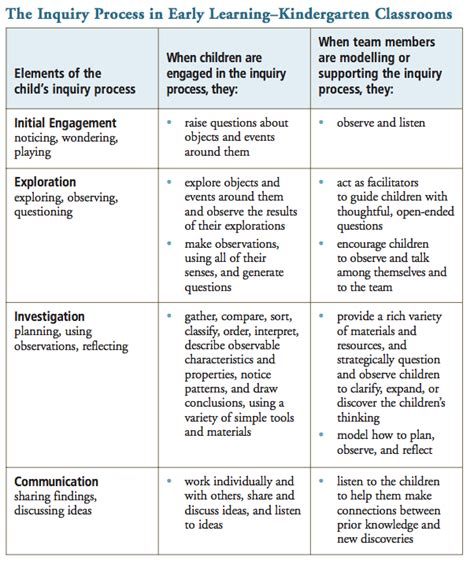 inquiry based learning lesson plan template sense of inquiry based learning an ontario