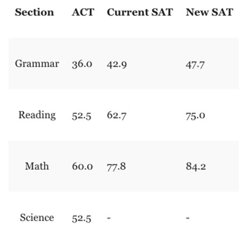 sat section times deconstructing the new sat huffpost