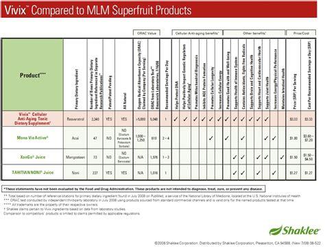 Suplemen Vivix kepentingan nilai orac nutrisi antioksidan vitamin cerdik
