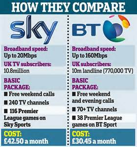 Bt Infinity Sky Sports Bt Sparks Tv War With Sky By Offering Free Live Premier