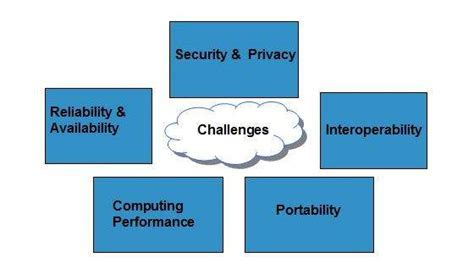 tutorialspoint mobile computing cloud computing challenges
