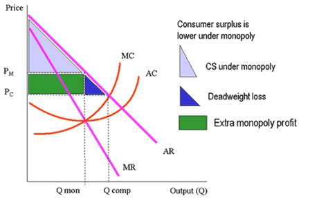 monopoly price and output for a monopolist tutor2u 301 moved permanently
