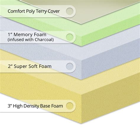 Top Quality Memory Foam Mattress by Best Price Quality 6 Quot Memory Foam Mattress Reviews Wayfair