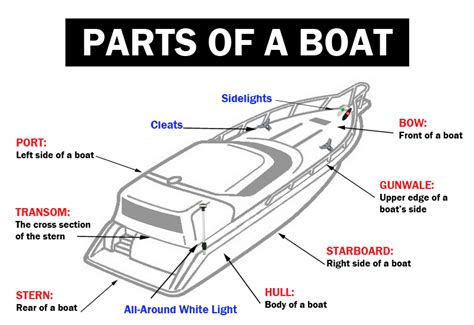 boat parts names 1 boating terminology boating safety for beginners