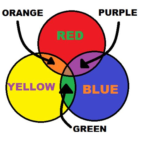 what primary colors make purple make up colour theory jynxkat