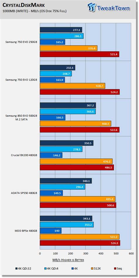 Samsung Ssd 250gb Evo 750 Hitam samsung 750 evo 120 250gb sata iii ssds review