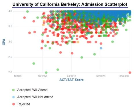 Berkeley Mba Admission Statistics of california berkeley acceptance rate and