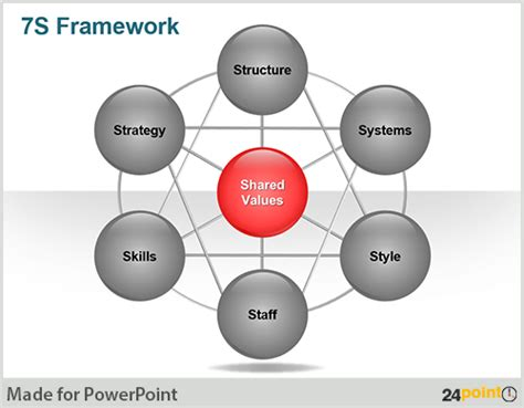 Free Downloadable Ppt Slide Mckinsey 7s Framework 7s Mckinsey Ppt