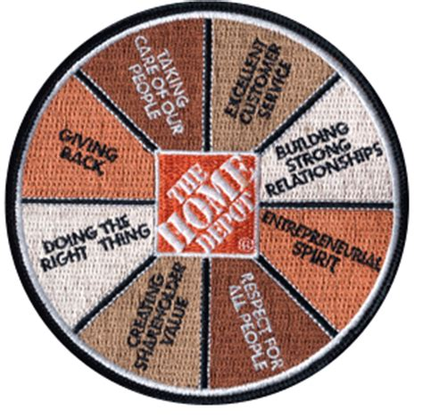 home depot about customer service not so much