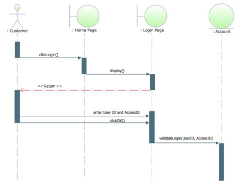 tool to draw uml diagrams uml sequence diagram exle svg vectored uml diagrams tools