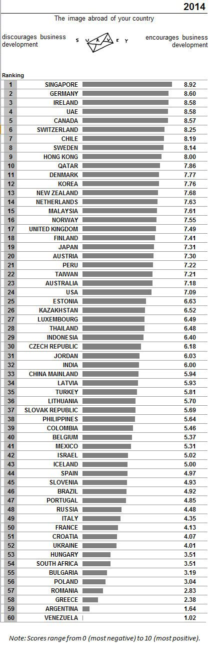 Europe Mba Rankings 2014 by Switzerland Imd Releases The World Competitiveness